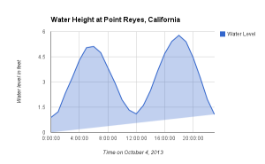 Water Level at Point Reyes, California, on October 4 2013