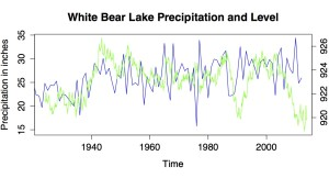 White Bear Lake Precipitation And Level